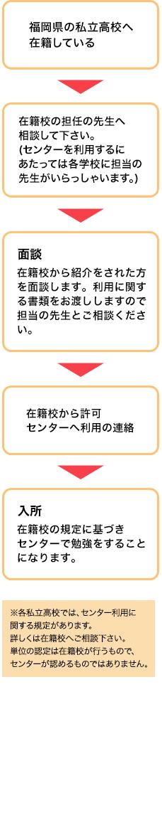 福岡県の私立高校へ在籍している